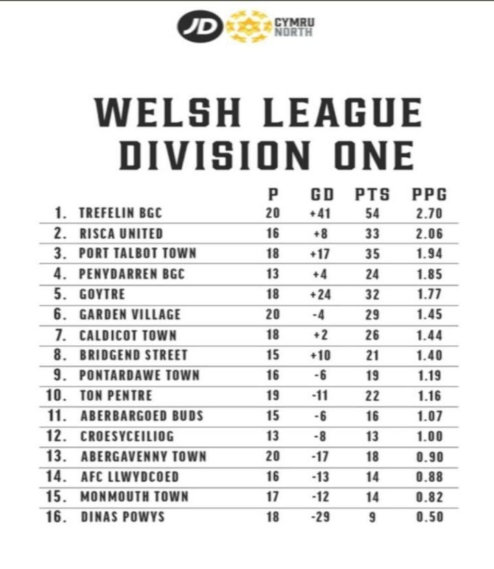 League Table 2020 Final