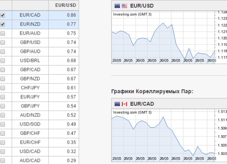 strategi perdagangan korelasi mata uang
