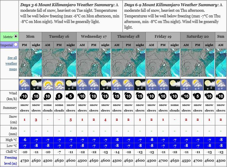 5 Day Forecast for Mt Kilimanjaro summit