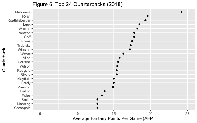 tiers versus rankings