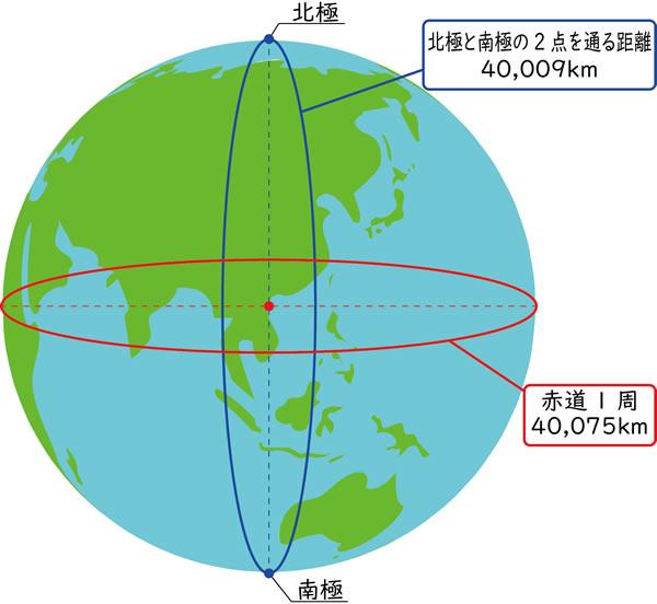 地球一周の距離