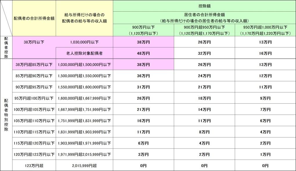 改正後の配偶者控除および配偶者特別控除額の一覧