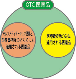 OTC医薬品