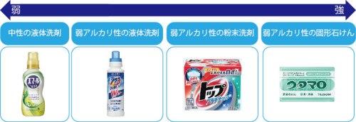 洗濯洗剤種類