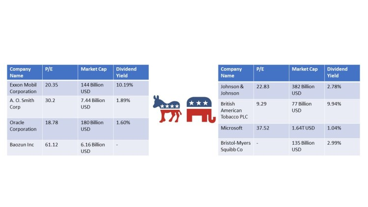Political party and winning the election stocks