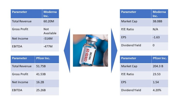 Face to face comparison of Moderna and Pfizer