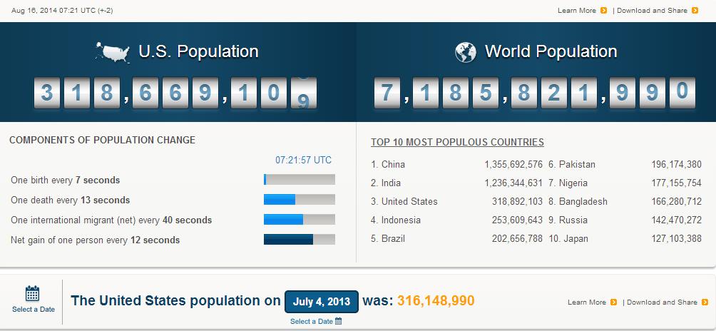 U.S. and World Population Clock