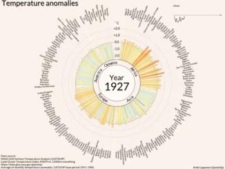 Een eeuw aan opwarming