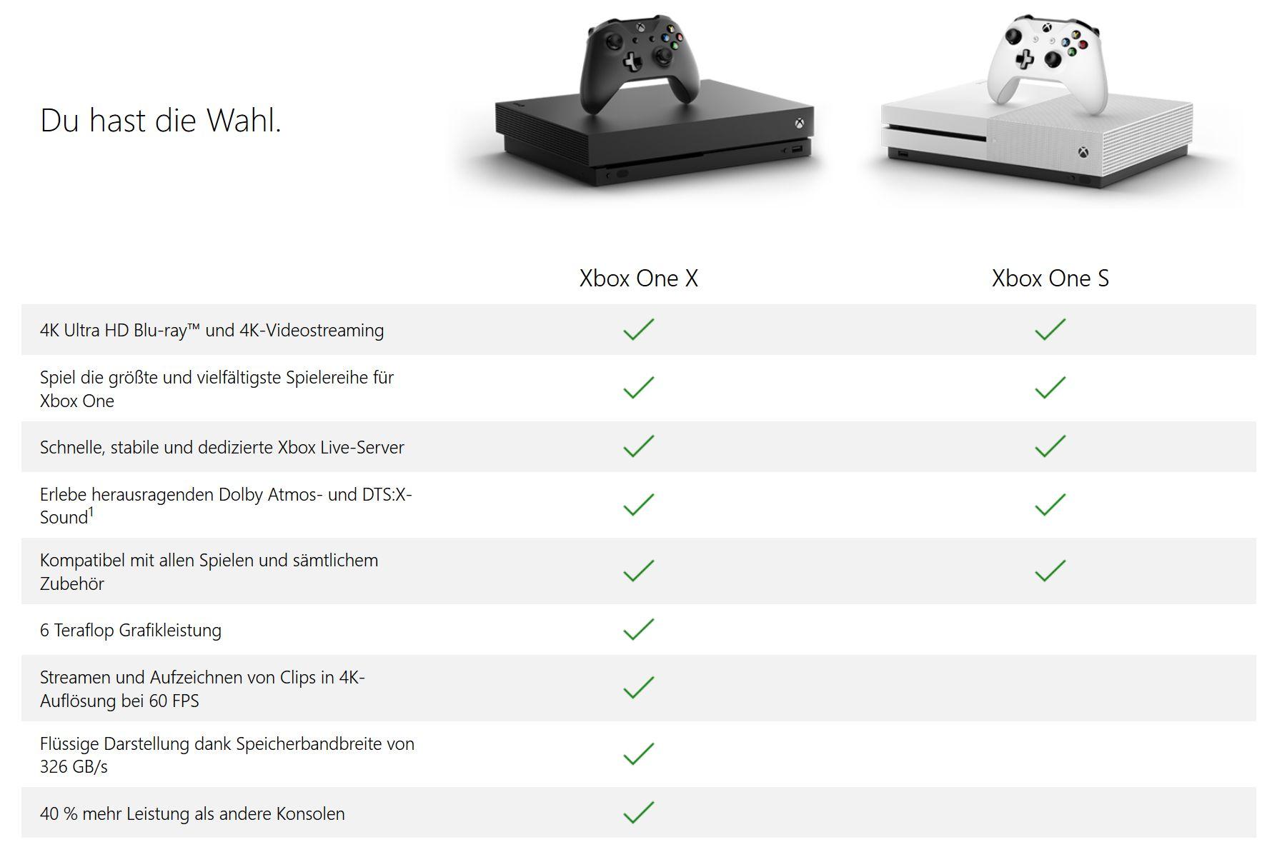 Xbox One X Alles Was Ihr Wissen Solltet Euronics Trendblog