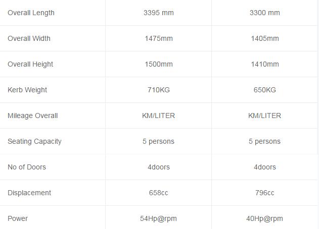 Alto 660cc vs Mehran