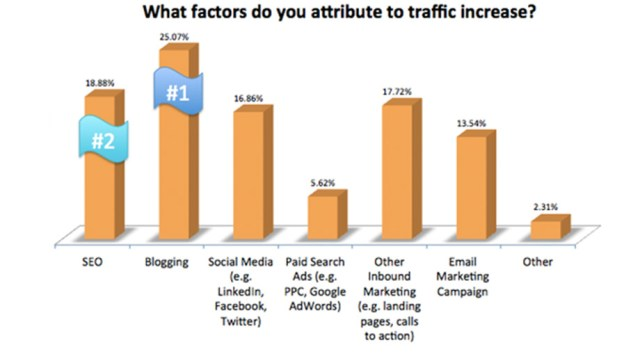 Increase Traffic Attributes