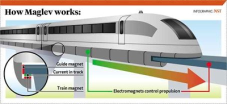How Do Maglev Trains Work >> The Maglev train of Japan breaks the world speed in a test ...