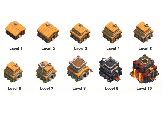 Loot More Depending on Town Hall Level