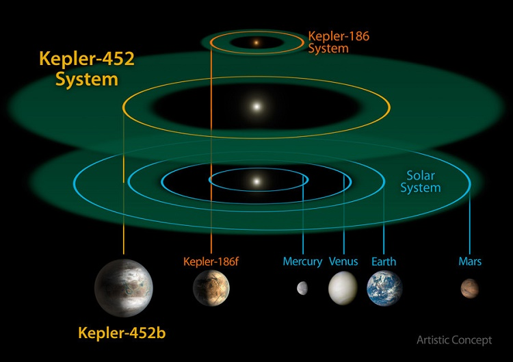 Discovery of Kepler 452b