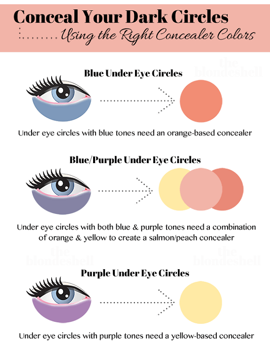 How to cover dark circles?