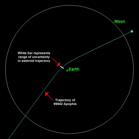 In 2029 an asteroid will safely fly by the Earth