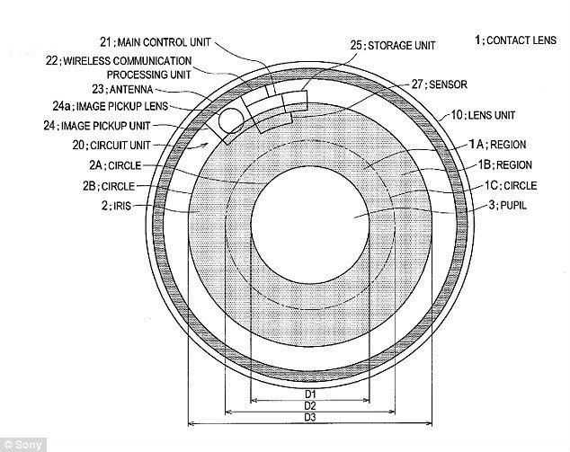 Sony's patented contact lenses