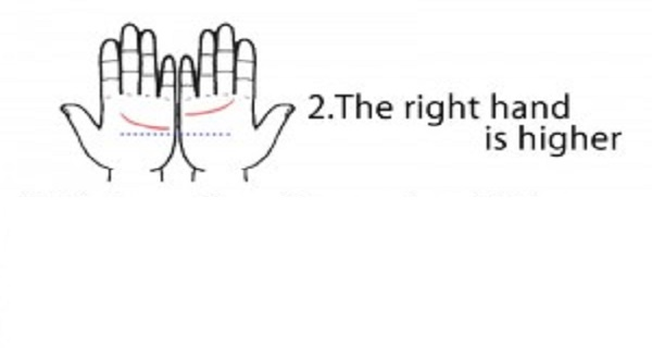 If the right hand is higher