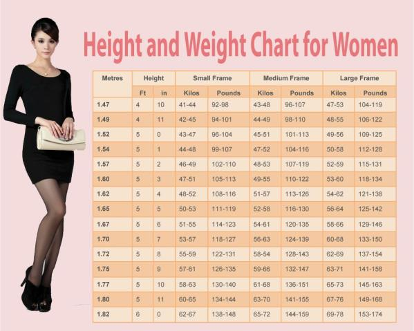 This Chart Gives The Ideal Weight For A Woman According To Height