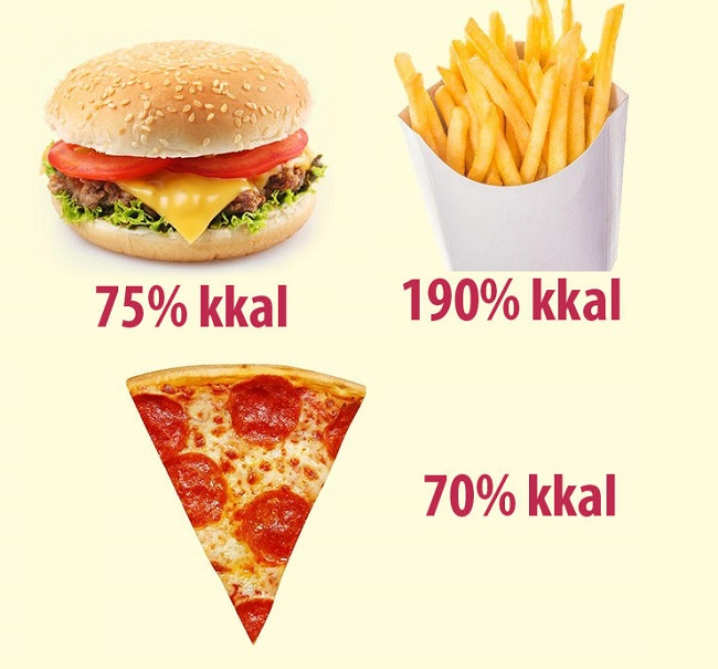 Fast food higher in calories