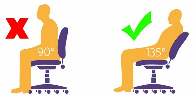 Why sitting at a 90° angle is bad?