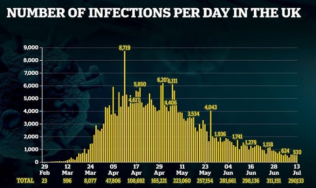 Infections per day in UK