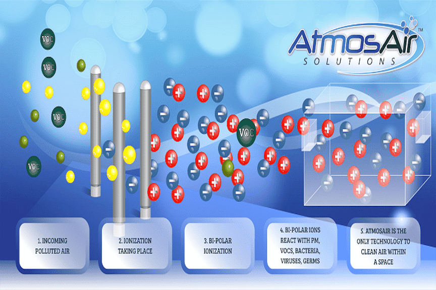 Color graphic of AtmosAir Solutions' bi-polar ionization process