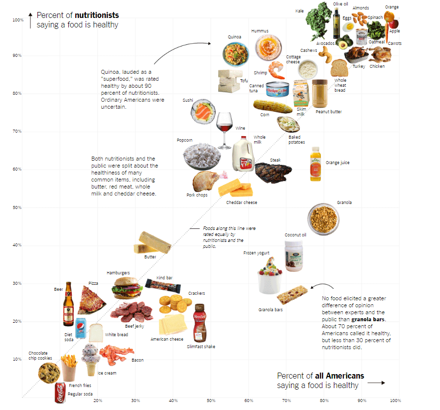 Nutritionists and The public Disagree on which Foods are Healthy and Unhealthy