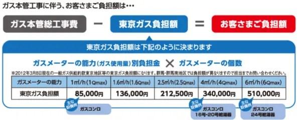 東京ガス負担額
