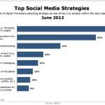 Top 8 Social Media Strategies [CHART]