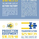 Web Series Costs [INFOGRAPHIC]