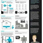 Video Games Or Gym Memberships? [INFOGRAPHIC]