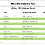 Most Memorable 2013 Super Bowl Ads [TABLE]
