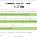 Marketers, Data & Customer Loyalty, March 2013 [TABLE]