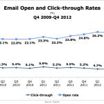 Email Open & Click-Through Rates, Q4 2009-Q4 2012 [CHART]