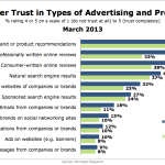 Trust In Advertising & Promotions, March 2013 [CHART]