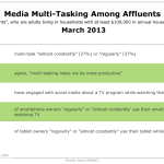 Affluents' Multi-Screen Behavior, March 2013 [TABLE]