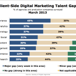 Agency Perceptions Of Client Online Marketing Talent Gaps, March 2013 [CHART]