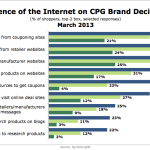 Influence Of The Internet On CPG Brand Decisions By Generation, March 2013 [CHART]