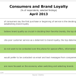 Elements Of Brand Loyalty, April 2013 [TABLE]