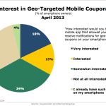 Interest In Geo-Targeted Coupons, April 2013 [CHART]