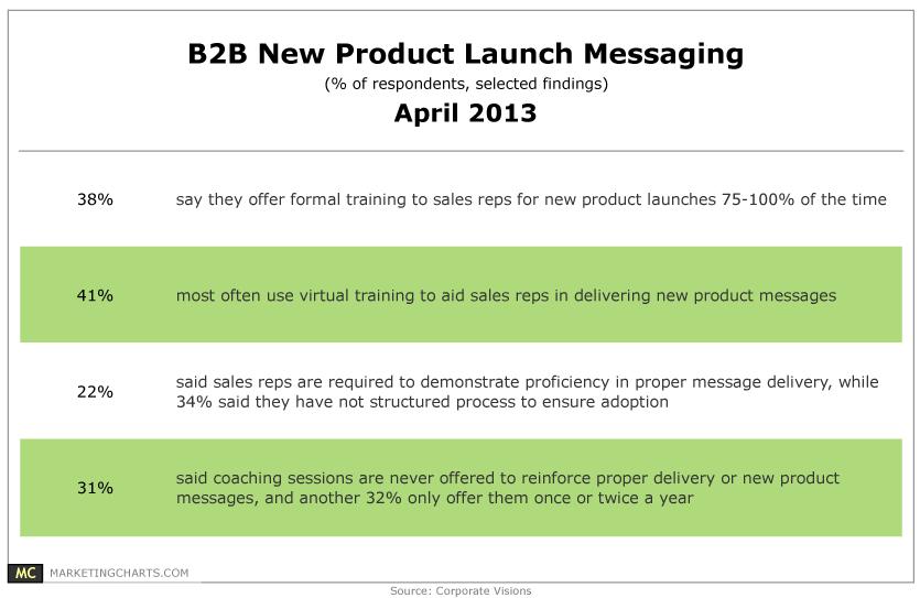 B2b Message