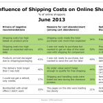 Influence Of Shipping Costs On Online Shoppers, June 2013 [TABLE]