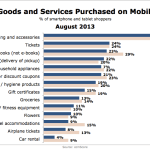 Types Of Goods & Services Bought On Mobile Devices, August 2013 [CHART]
