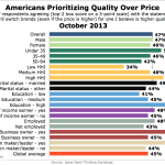 Americans Prioritizing Quality Over Price By Demographic, October 2013 [CHART]