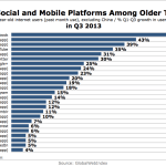 Top Social & Mobile Platforms Among Older Teens, Q3 2013 [CHART]