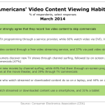 Americans' Video Viewing Habits, March 2014 [TABLE]