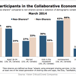 The Collaborative Economy Participants, March 2014 [CHART]