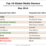 Top 10 Global Media Owners, May 2014 [TABLE]