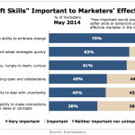 Importance Of Marketers' Soft Skills, May 2014 [VIDEO]